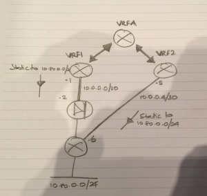 Quick and dirty network diagram